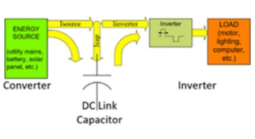 DC Link Bus Capacitors for Inverter Applications